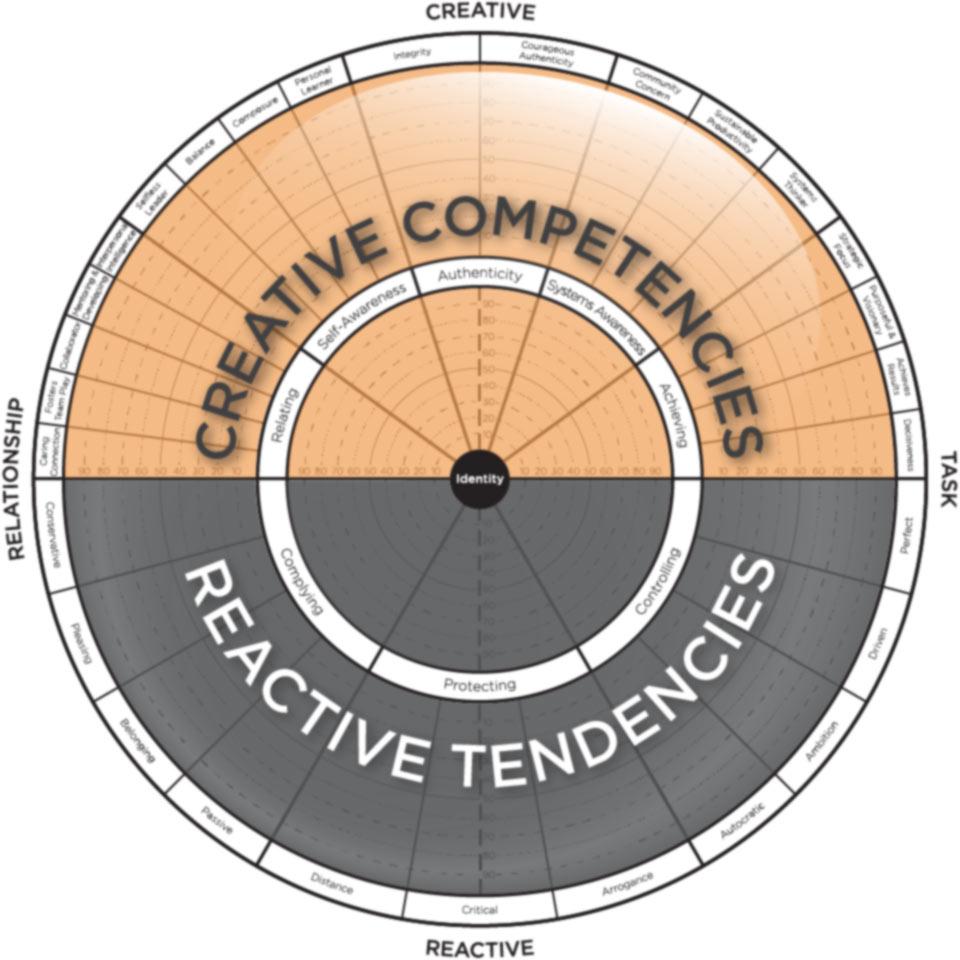 Habilidades creativas vs reactivas de un líder