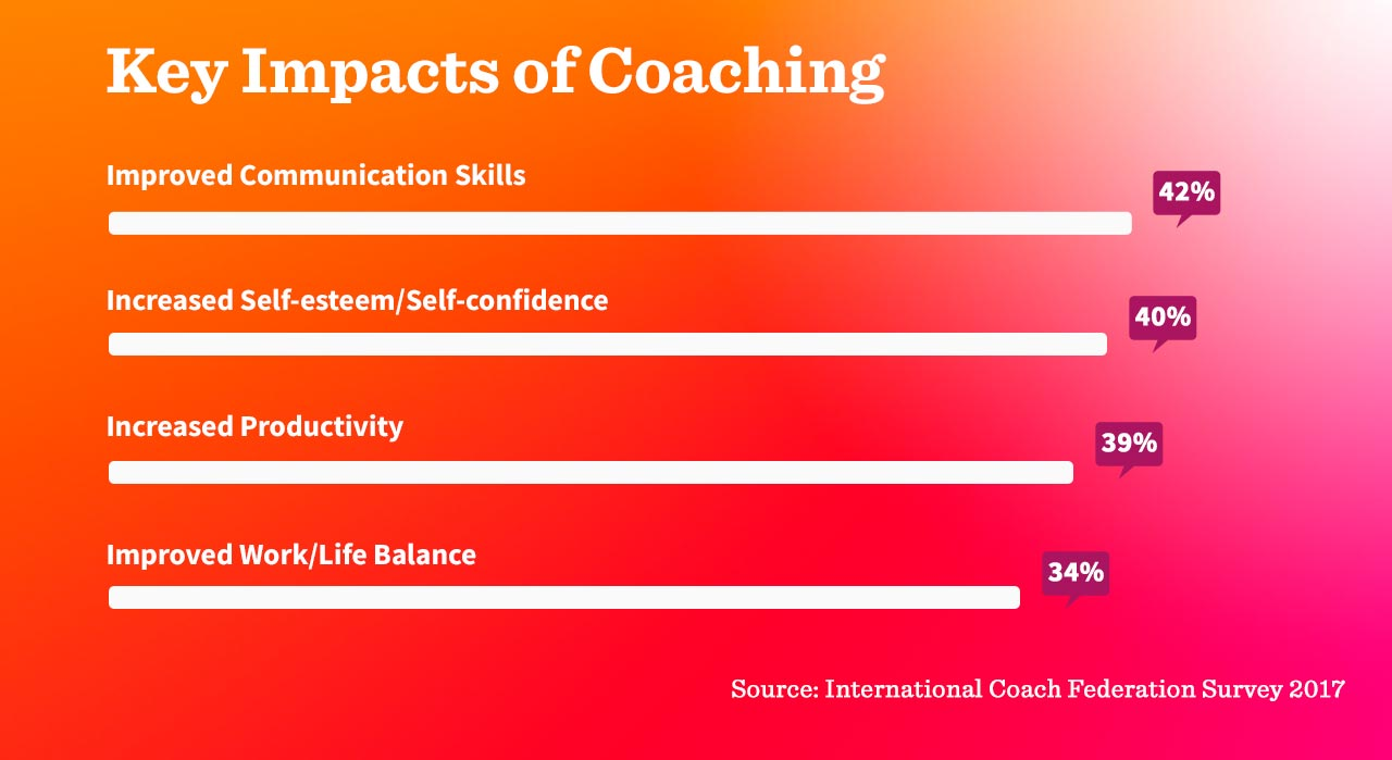 What is coaching and what are key impacts of coaching according to representative study by ICF 2017